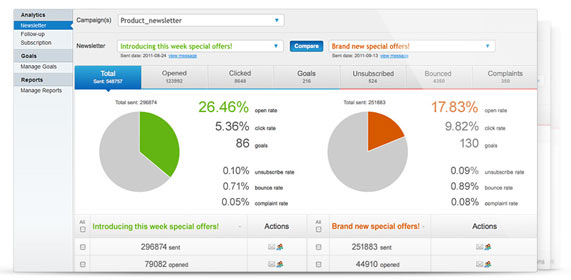 Email marketing analysis